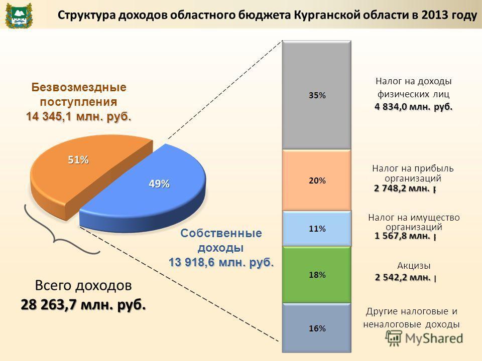 Безвозмездные поступления 14 345,1 млн. руб. Собственные доходы 13 918,6 млн. руб. Налог на доходы физических лиц 4 834,0 млн. руб.