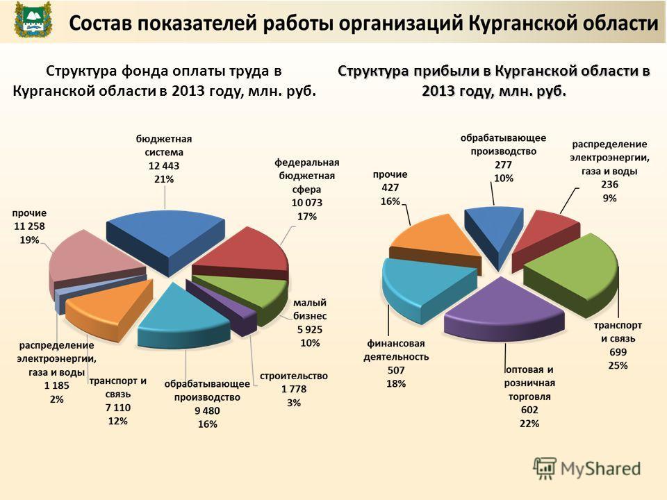 Структура фонда оплаты труда в Курганской области в 2013 году, млн. руб. Структура прибыли в Курганской области в 2013 году, млн. руб.