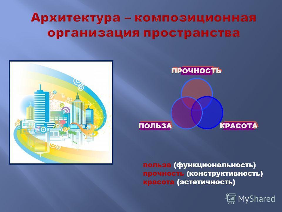 ПРОЧНОСТЬ КРАСОТА ПОЛЬЗА польза (функциональность) прочность (конструктивность) красота (эстетичность)