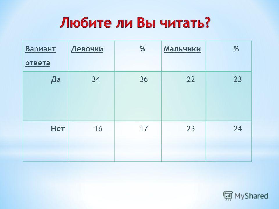 Вариант ответа Девочки %Мальчики % Да 34 36 22 23 Нет 16 17 23 24