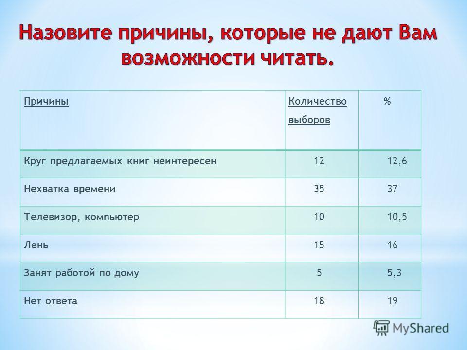 Причины Количество выборов % Круг предлагаемых книг неинтересен 12 12,6 Нехватка времени 35 37 Телевизор, компьютер 10 10,5 Лень 15 16 Занят работой по дому 5 5,3 Нет ответа 18 19