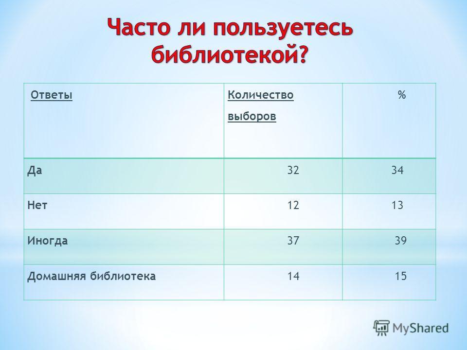 Ответы Количество выборов % Да 32 34 Нет 12 13 Иногда 37 39 Домашняя библиотека 14 15