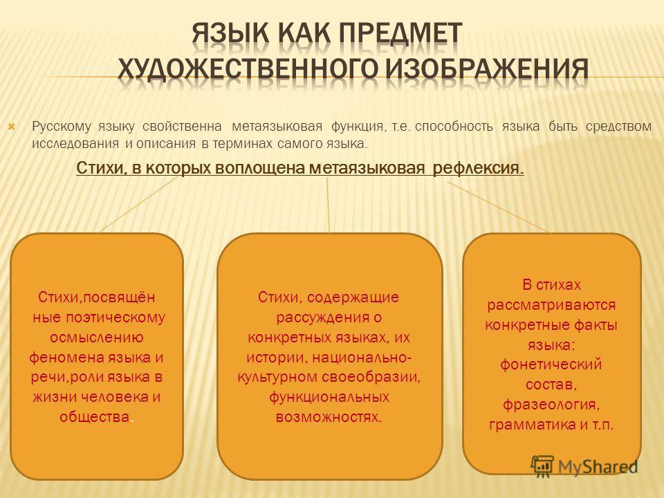 Русскому языку свойственна метаязыковая функция, т.е. способность языка быть средством исследования и описания в терминах самого языка. Стихи, в которых воплощена метаязыковая рефлексия. Стихи,посвящён ные поэтическому осмыслению феномена языка и реч