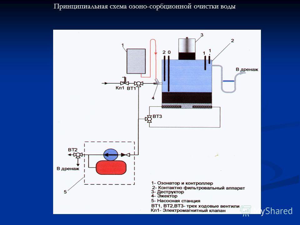 Принципиальная схема озоно-сорбционной очистки воды