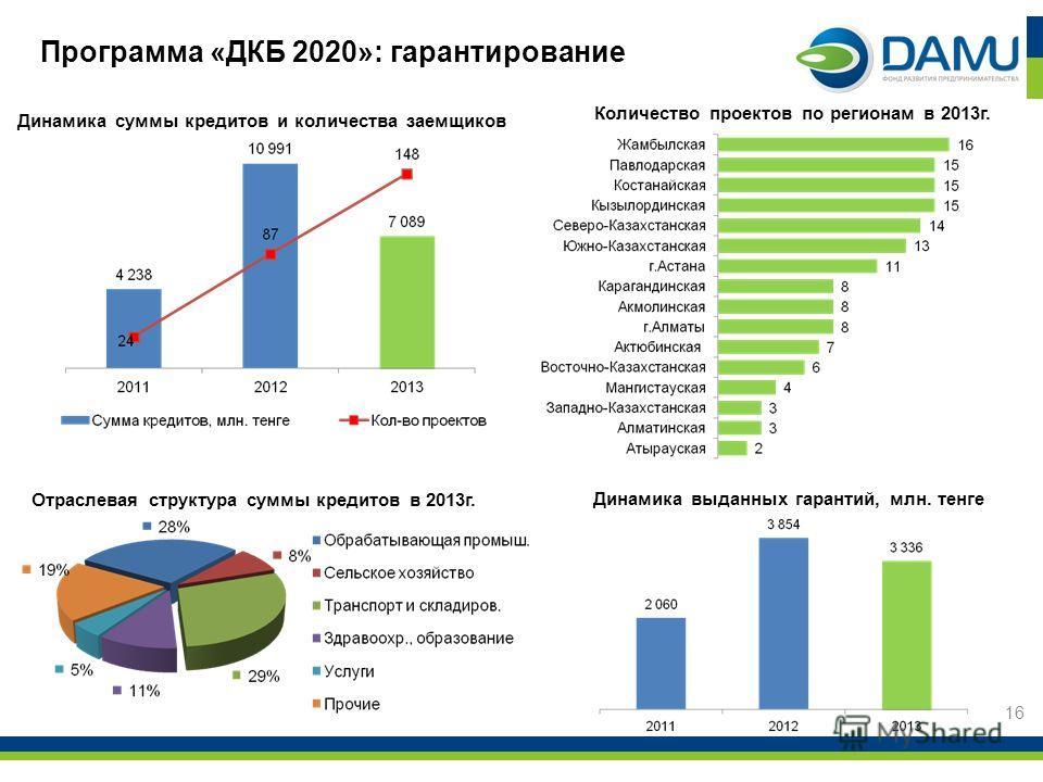 Программа «ДКБ 2020»: гарантирование 16 Динамика суммы кредитов и количества заемщиков Отраслевая структура суммы кредитов в 2013 г. Динамика выданных гарантий, млн. тенге Количество проектов по регионам в 2013 г.