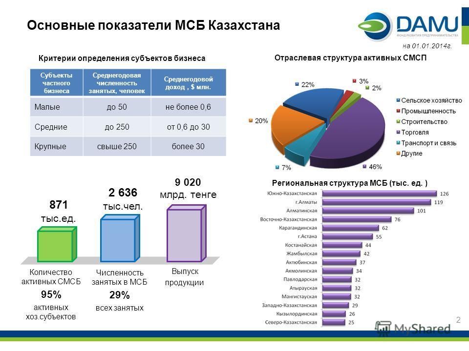 Основные показатели МСБ Казахстана 2 Критерии определения субъектов бизнеса или Отраслевая структура активных СМСП 871 тыс.ед. 2 636 тыс.чел. 9 020 млрд. тенге Количество активных СМСБ 95% активных хоз.субъектов Численность занятых в МСБ 29% всех зан