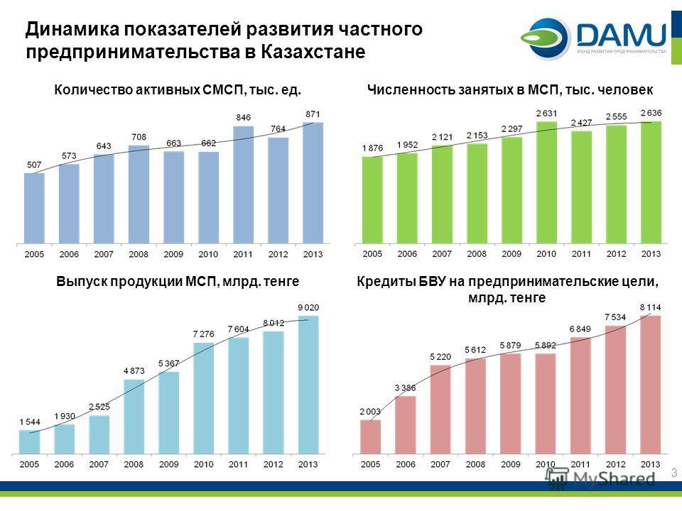 Динамика показателей развития частного предпринимательства в Казахстане 3 Количество активных СМСП, тыс. ед. Численность занятых в МСП, тыс. человек Выпуск продукции МСП, млрд. тенге Кредиты БВУ на предпринимательские цели, млрд. тенге