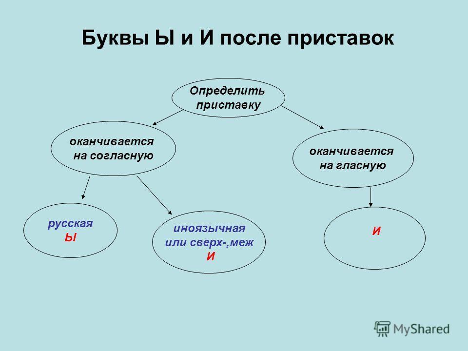 Буквы Ы и И после приставок Определить приставку оканчивается на согласную оканчивается на гласную русская Ы иноязычная или сверх-,меж И И