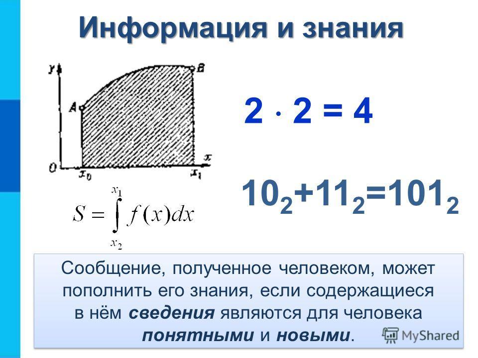 Сообщение, полученное человеком, может пополнить его знания, если содержащиеся в нём сведения являются для человека понятными и новыми. 10 2 +11 2 =101 2 Информация и знания 2 2 = 4