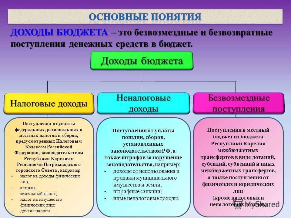 ДОХОДЫ БЮДЖЕТА – это безвозмездные и безвозвратные поступления денежных средств в бюджет. Поступления от уплаты федеральных, региональных и местных налогов и сборов, предусмотренных Налоговым Кодексом Российской Федерации, законодательством Республик
