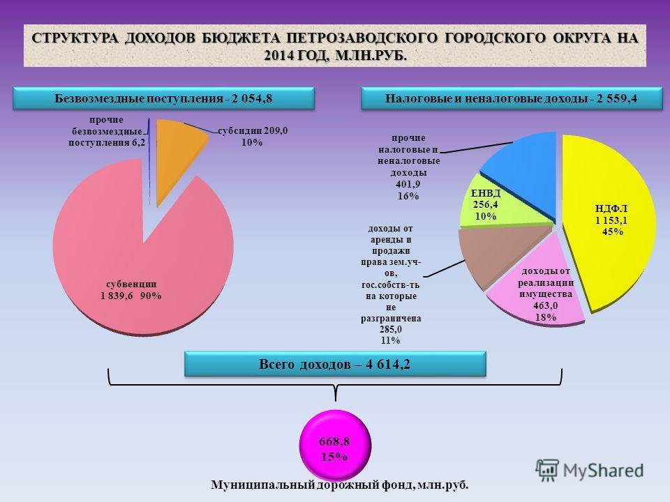 СТРУКТУРА ДОХОДОВ БЮДЖЕТА ПЕТРОЗАВОДСКОГО ГОРОДСКОГО ОКРУГА НА 2014 ГОД, МЛН.РУБ. Налоговые и неналоговые доходы - 2 559,4 Безвозмездные поступления - 2 054,8 Всего доходов – 4 614,2