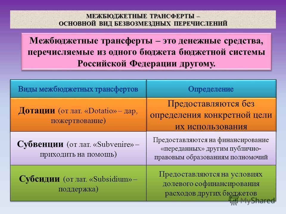МЕЖБЮДЖЕТНЫЕ ТРАНСФЕРТЫ – ОСНОВНОЙ ВИД БЕЗВОЗМЕЗДНЫХ ПЕРЕЧИСЛЕНИЙ Межбюджетные трансферты – это денежные средства, перечисляемые из одного бюджета бюджетной системы Российской Федерации другому. Дотации (от лат. «Dotatio» – дар, пожертвование) Субвен
