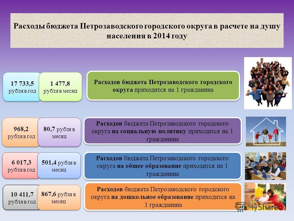 Расходы бюджета Петрозаводского городского округа в расчете на душу населения в 2014 году 17 733,5 рубля в год 1 477,8 рубля в месяц Расходов бюджета Петрозаводского городского округа приходится на 1 гражданина 968,2 рубля в год 968,2 рубля в год 80,