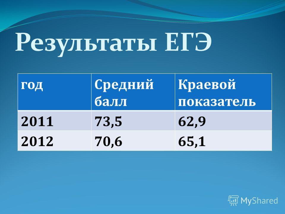Результаты ЕГЭ год Средний балл Краевой показатель 201173,562,9 201270,665,1