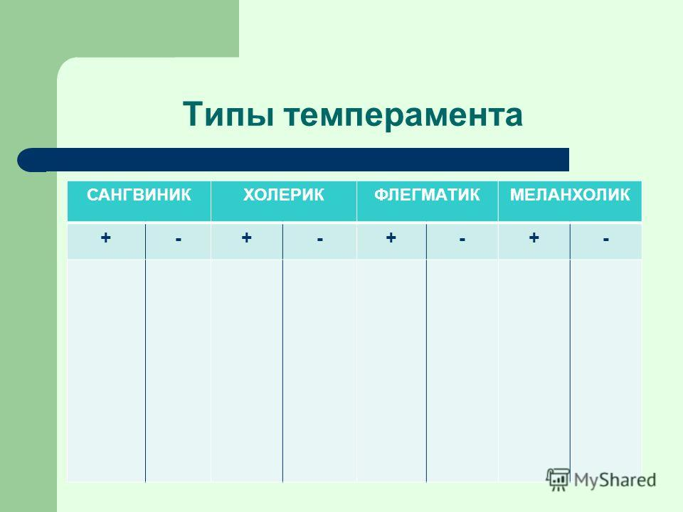 Типы темперамента САНГВИНИКХОЛЕРИКФЛЕГМАТИКМЕЛАНХОЛИК +-+-+-+-