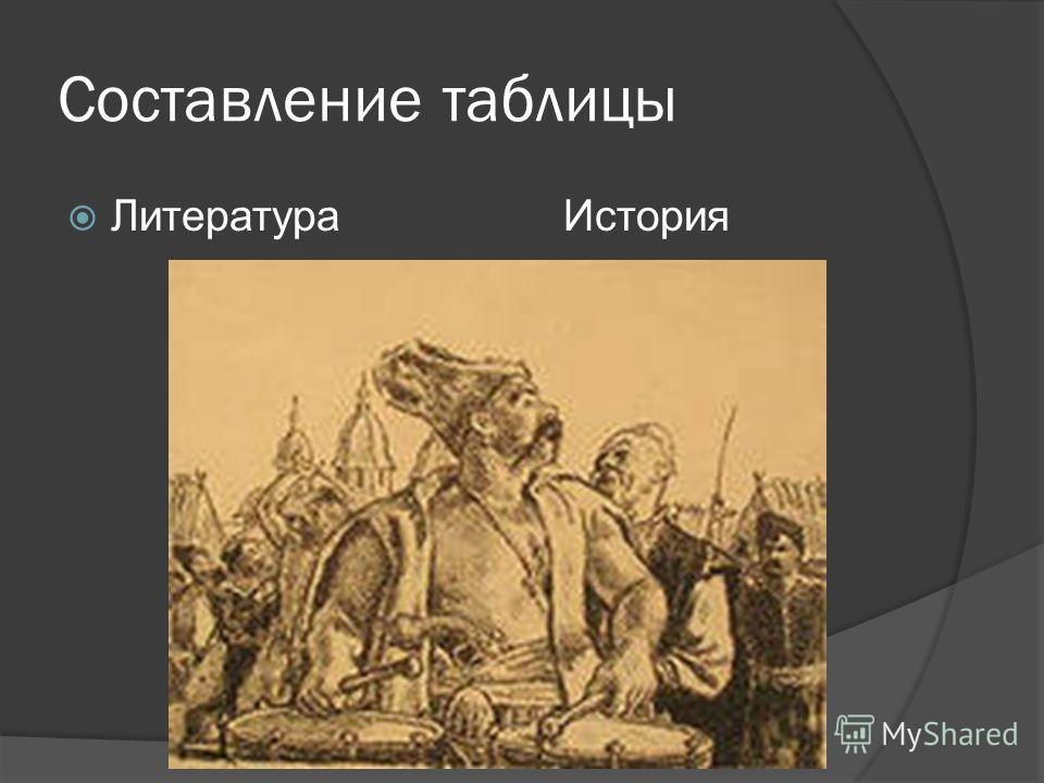 Составление таблицы Литература История