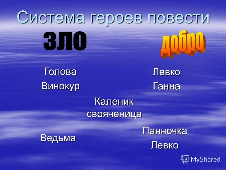 Система героев повести Голова Винокур Левко Ганна Ведьма Панночка ЛевкоКалениксвояченица
