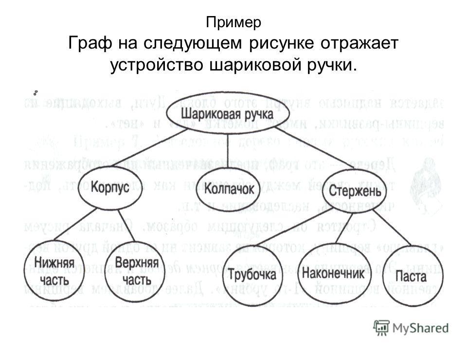 Пример Граф на следующем рисунке отражает устройство шариковой ручки.