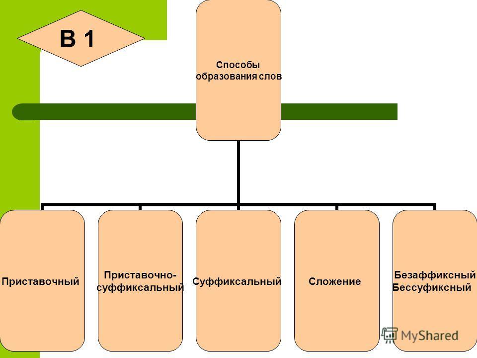 4 Способы образования слов Приставочный Приставочно- суффиксальный Суффиксальный Сложение Безаффиксный Бессуфиксный В 1