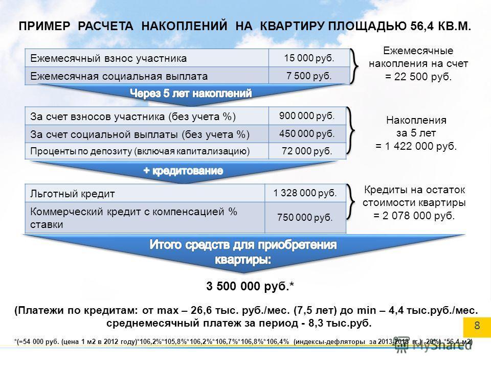 ПРИМЕР РАСЧЕТА НАКОПЛЕНИЙ НА КВАРТИРУ ПЛОЩАДЬЮ 56,4 КВ.М. Ежемесячный взнос участника 15 000 руб. Ежемесячная социальная выплата 7 500 руб. За счет взносов участника (без учета %) 900 000 руб. За счет социальной выплаты (без учета %) 450 000 руб. Про