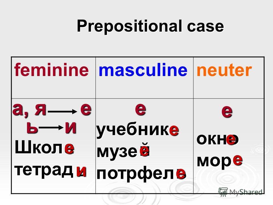 Prepositional case Prepositional case femininemasculineneuter а, я ь е и е е Школтетрад учебникмузепотрфел окнмор а ь й ь о е е и е е е е е