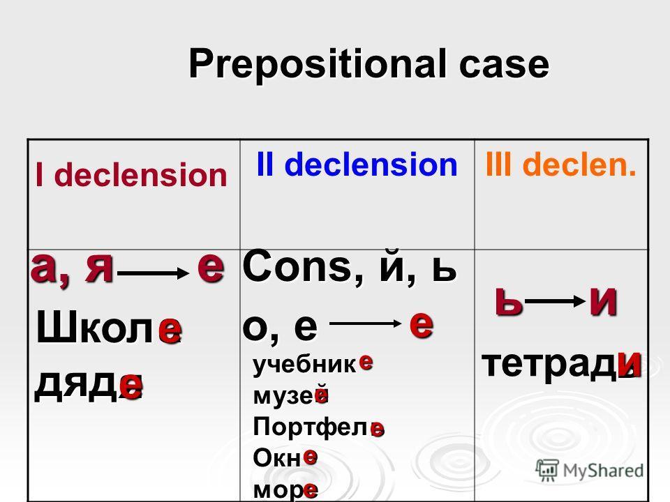 Prepositional case Prepositional case I declension II declensionIII declen. а, я ь е и Cons, й, ь о, е Школдяд учебникмузе ПортфелОкнморе а ь й ь е и е е е яе е ое е тетрад