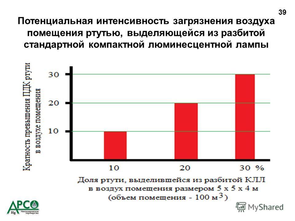 Потенциальная интенсивность загрязнения воздуха помещения ртутью, выделяющейся из разбитой стандартной компактной люминесцентной лампы 39