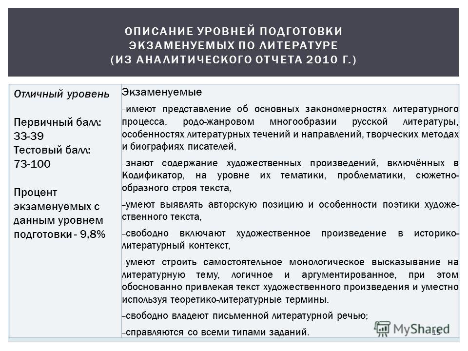 Отличный уровень Первичный балл: 33-39 Тестовый балл: 73-100 Процент экзаменуемых с данным уровнем подготовки - 9,8% Экзаменуемые имеют представление об основных закономерностях литературного процесса, родо-жанровом многообразии русской литературы, о