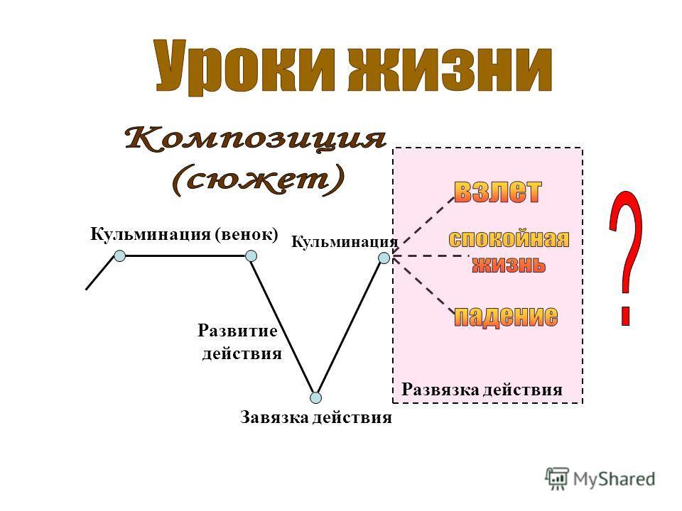 Кульминация (венок) Развитие действия Завязка действия Развязка действия Кульминация