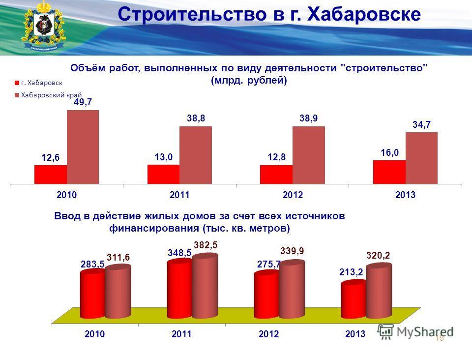 Министерство экономического развития и внешних связей края 15 Строительство в г. Хабаровске