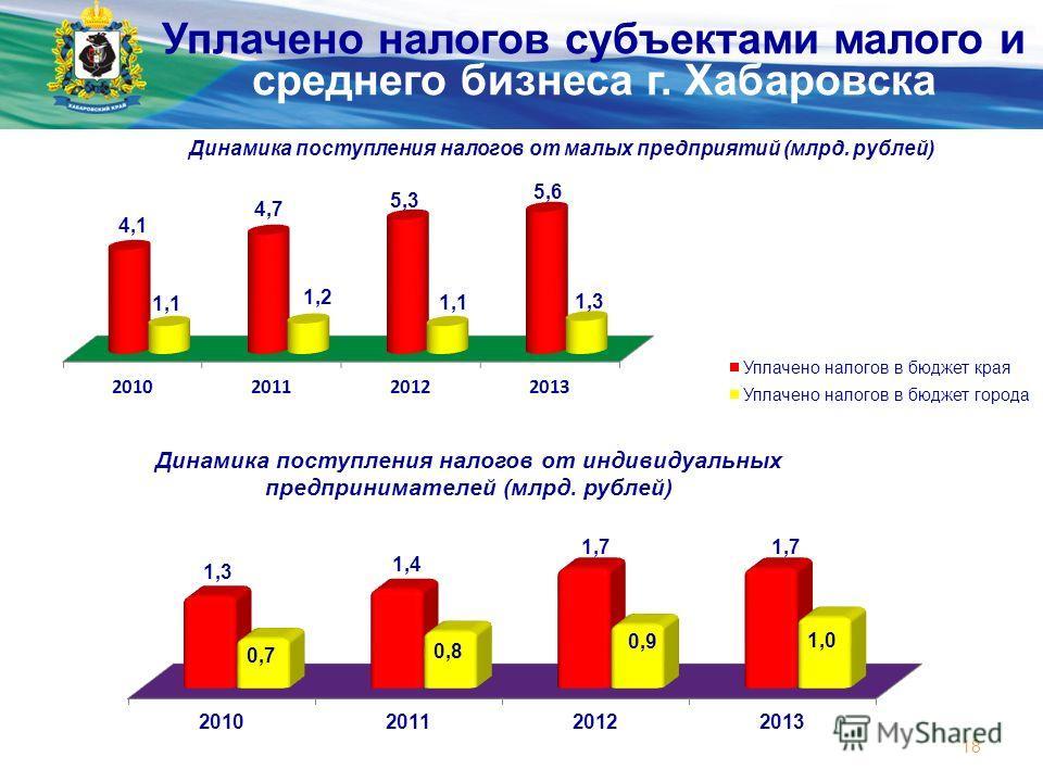 Министерство экономического развития и внешних связей края 18 Уплачено налогов субъектами малого и среднего бизнеса г. Хабаровска