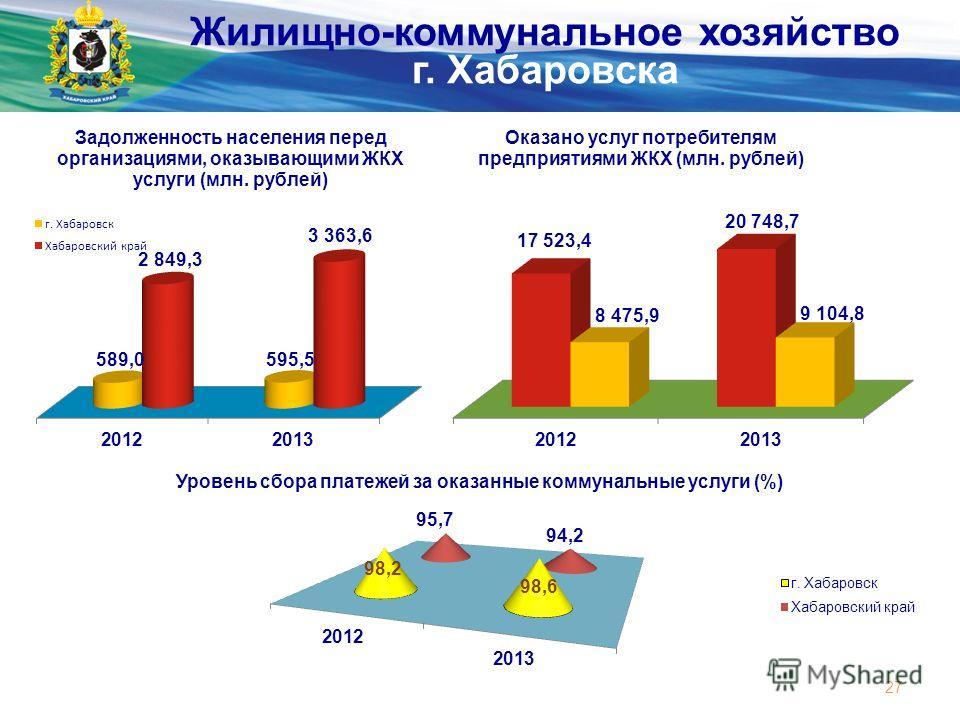 Министерство экономического развития и внешних связей края 27 Жилищно-коммунальное хозяйство г. Хабаровска