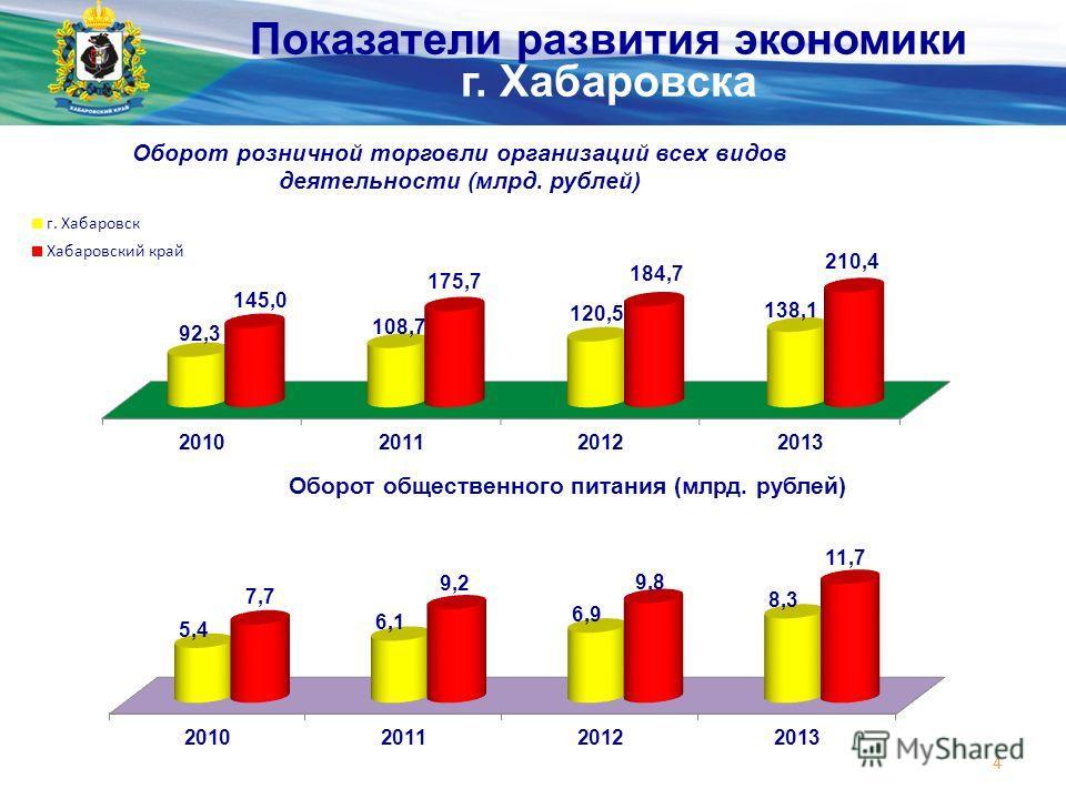 Министерство экономического развития и внешних связей края 4 Показатели развития экономики г. Хабаровска