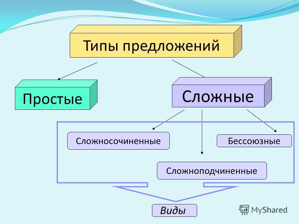 Типы предложений Простые Сложные Сложносочиненные Сложноподчиненные Бессоюзные Виды