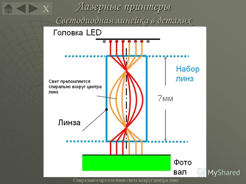 Лазерные принтеры Светодиодная линейка в деталях Спиральное преломление света вокруг центра линз Х