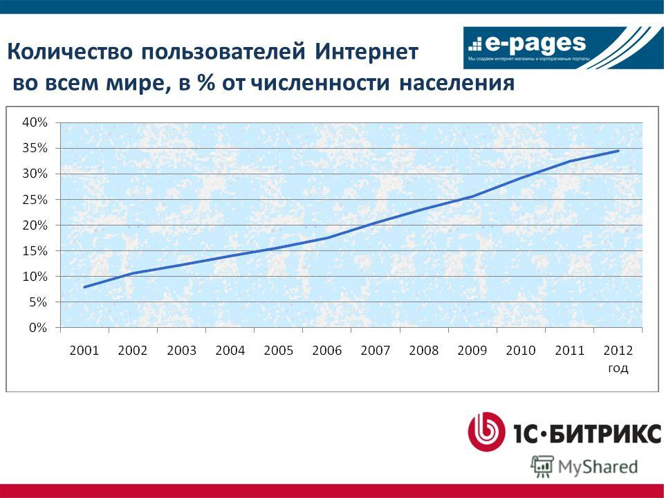 Количество пользователей Интернет во всем мире, в % от численности населения