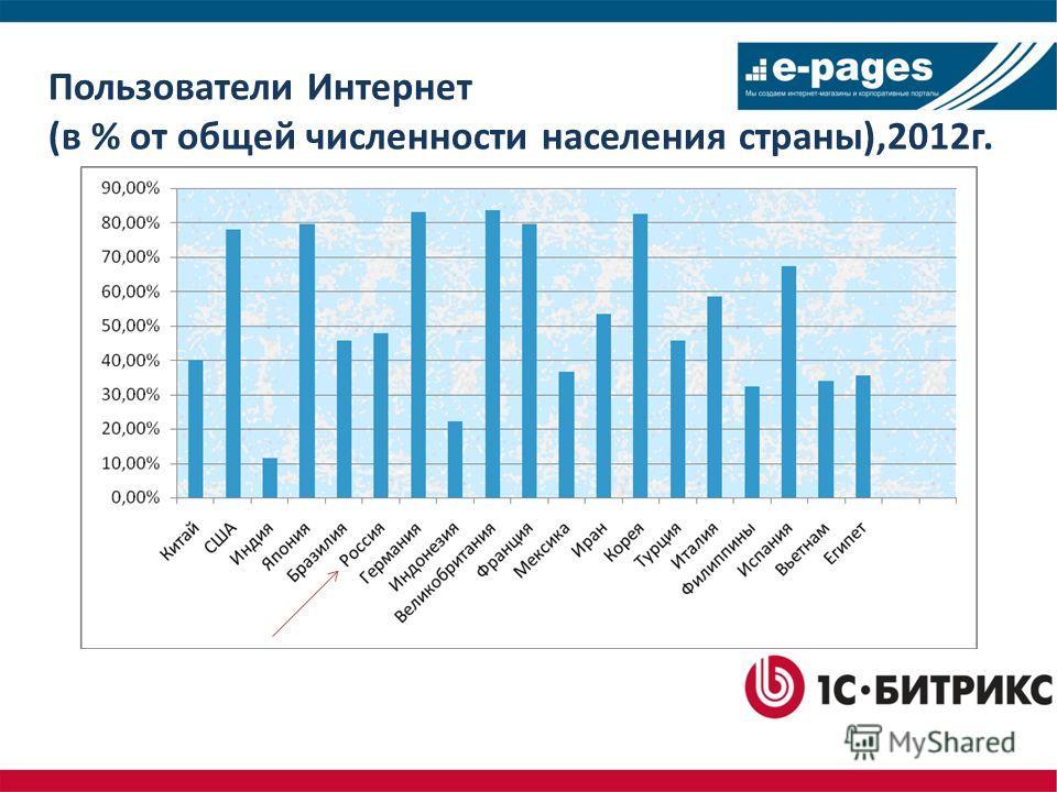 Пользователи Интернет (в % от общей численности населения страны),2012 г.