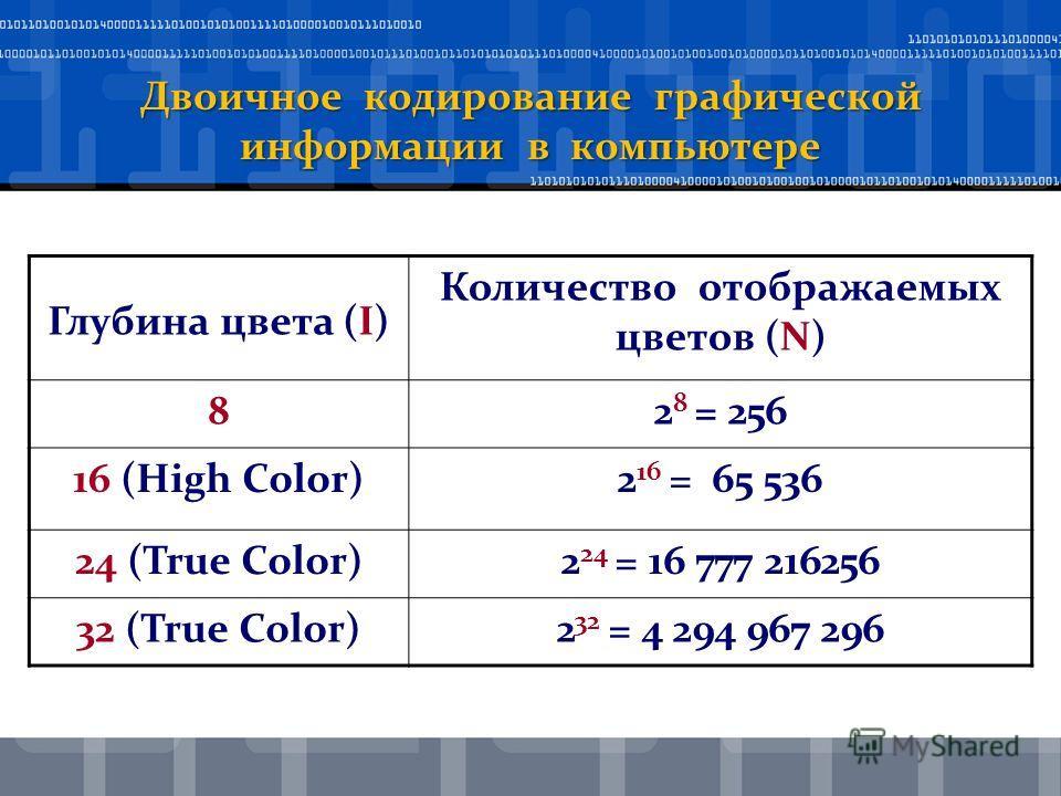 Двоичное кодирование графической информации в компьютере Глубина цвета (I) Количество отображаемых цветов (N) 82 8 = 256 16 (High Color)2 16 = 65 536 24 (True Color)2 24 = 16 777 216256 32 (True Color)2 32 = 4 294 967 296