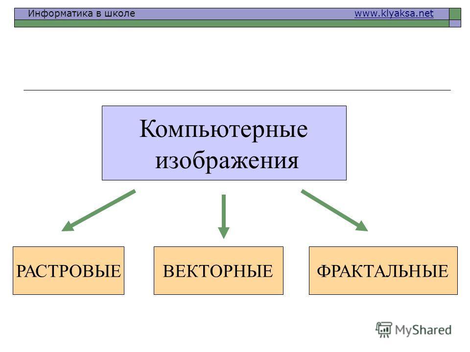 Информатика в школе www.klyaksa.netwww.klyaksa.net РАСТРОВЫЕ ВЕКТОРНЫЕ Компьютерные изображения ФРАКТАЛЬНЫЕ
