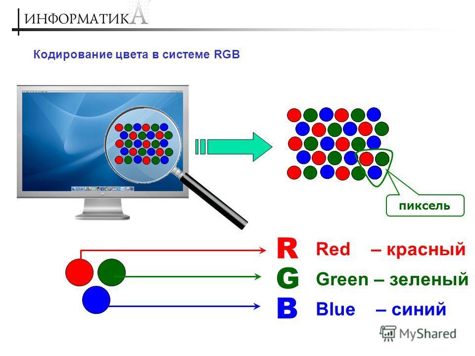 Кодирование цвета в системе RGB R Red – красный G Green – зеленый B Blue – синий пиксель