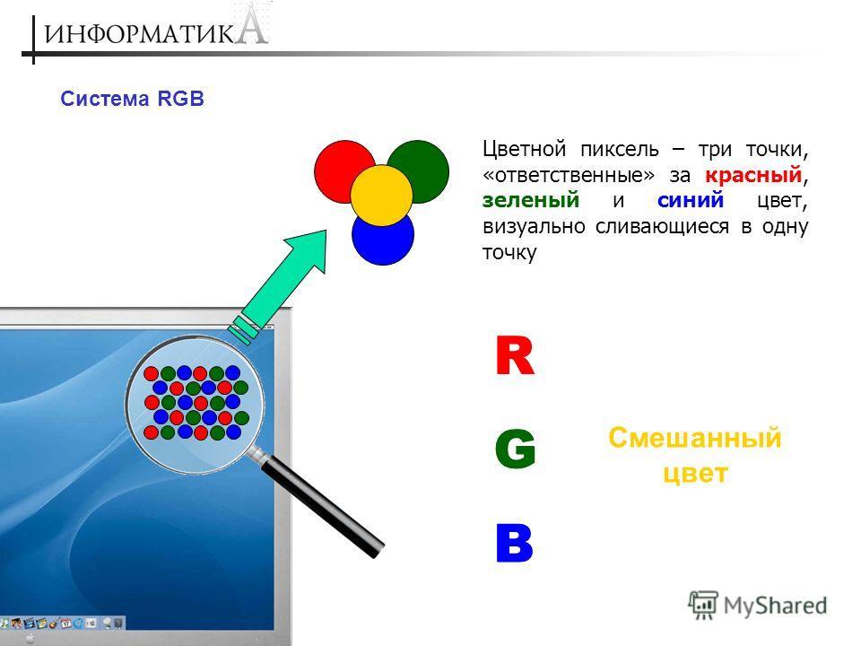 Система RGB Цветной пиксель – три точки, «ответственные» за красный, зеленый и синий цвет, визуально сливающиеся в одну точку R G B Смешанный цвет R G B