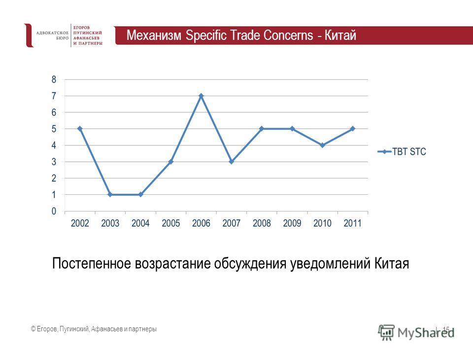© Егоров, Пугинский, Афанасьев и партнеры | 15 Механизм Specific Trade Concerns - Китай Постепенное возрастание обсуждения уведомлений Китая