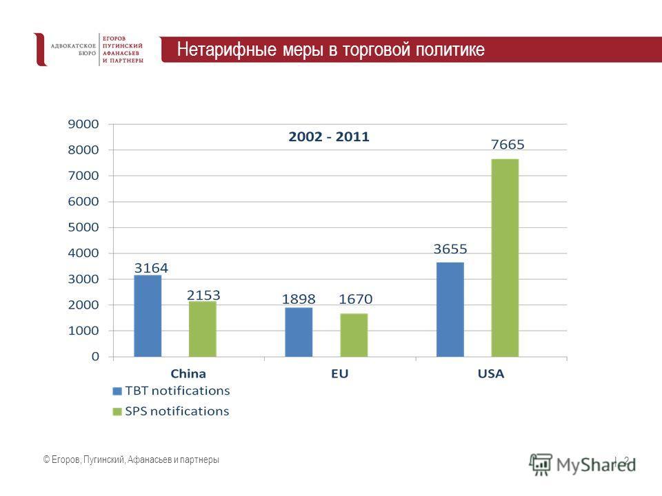 © Егоров, Пугинский, Афанасьев и партнеры | 2 Нетарифные меры в торговой политике
