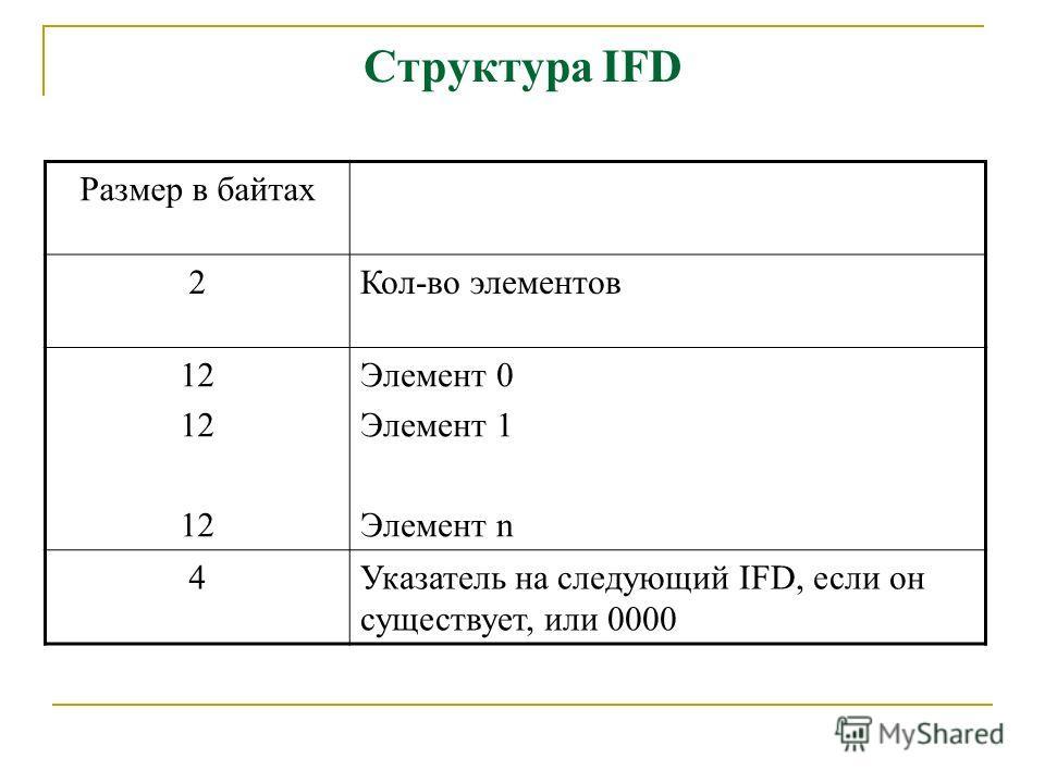 Структура IFD Размер в байтах 2Кол-во элементов 12 Элемент 0 Элемент 1 Элемент n 4Указатель на следующий IFD, если он существует, или 0000