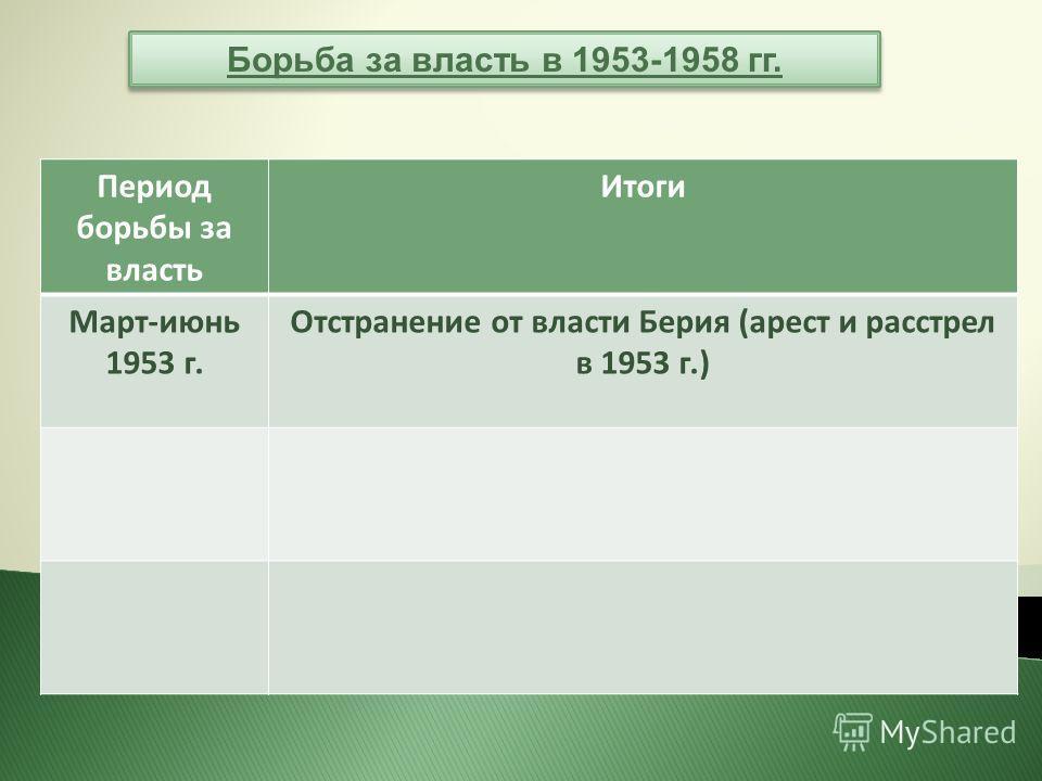 Борьба за власть в 1953-1958 гг. Период борьбы за власть Итоги Март-июнь 1953 г. Отстранение от власти Берия (арест и расстрел в 1953 г.)