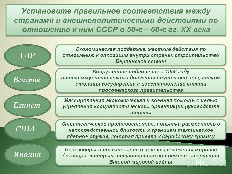Установите правильное соответствия между странами и внешнеполитическими действиями по отношению к ним СССР в 50-е – 60-е гг. ХХ века Переговоры и согласование с целью заключения мирного договора, который отсутствовал со времени завершения Второй миро