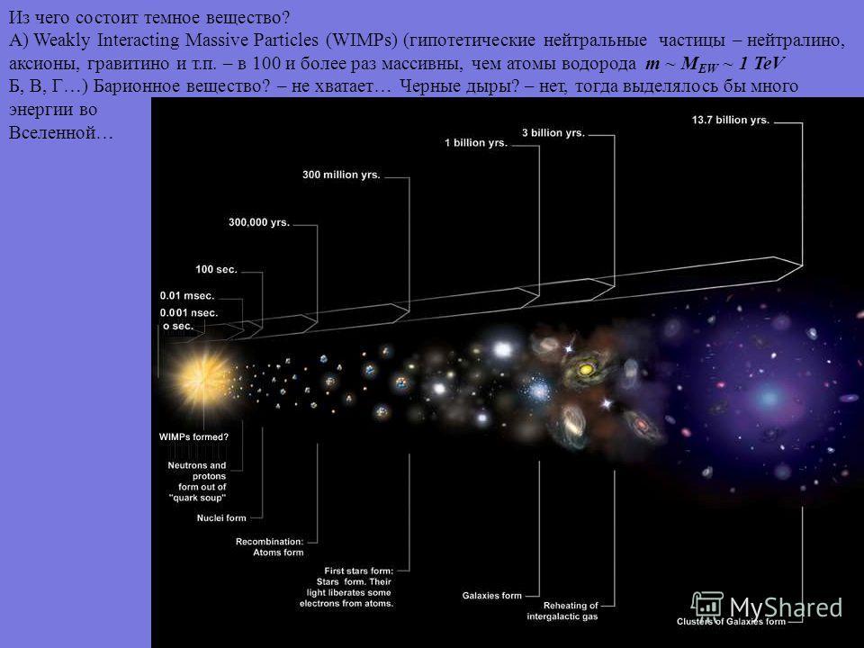 Из чего состоит темное вещество? А) Weakly Interacting Massive Particles (WIMPs) (гипотетические нейтральные частицы – нейтралино, аксионы, гравитино и т.п. – в 100 и более раз массивны, чем атомы водорода m ~ M EW ~ 1 TeV Б, В, Г…) Барионное веществ