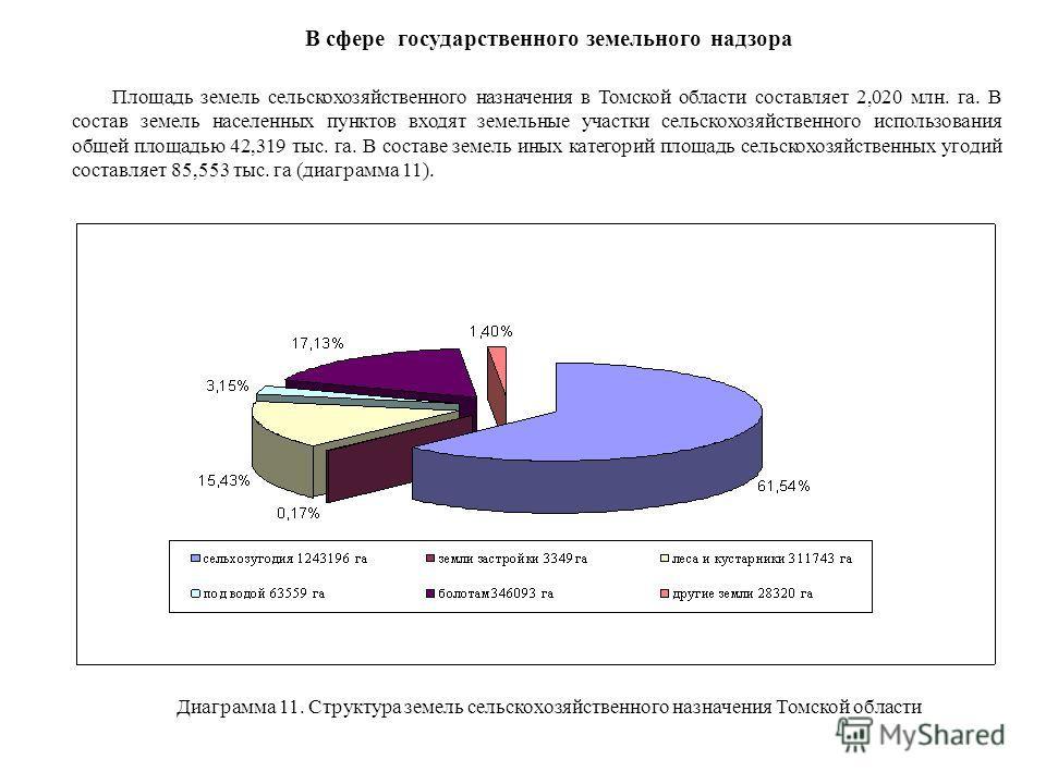 В сфере государственного земельного надзора Площадь земель сельскохозяйственного назначения в Томской области составляет 2,020 млн. га. В состав земель населенных пунктов входят земельные участки сельскохозяйственного использования общей площадью 42,