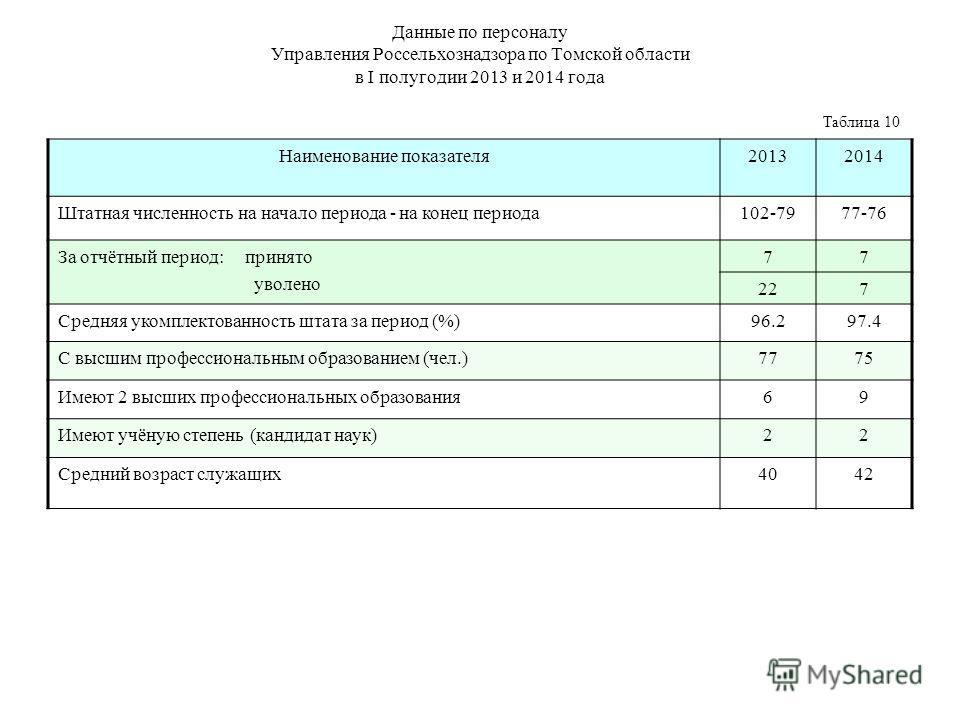 Данные по персоналу Управления Россельхознадзора по Томской области в I полугодии 2013 и 2014 года Таблица 10 Наименование показателя 20132014 Штатная численность на начало периода - на конец периода 102-7977-76 За отчётный период: принято уволено 77