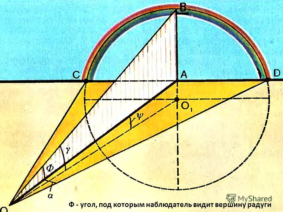Ф - угол, под которым наблюдатель видит вершину радуги